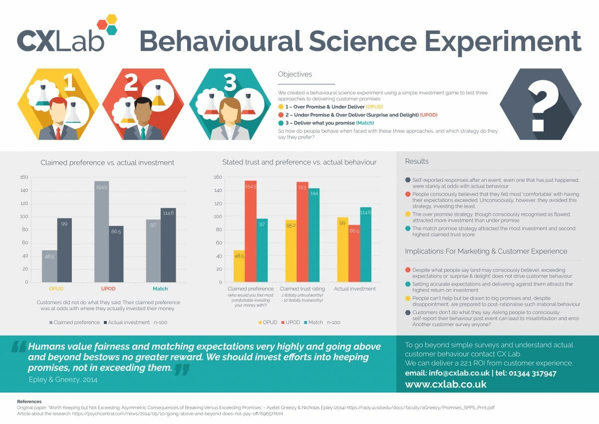 CX Lab - Customer Experience Experiment infographic